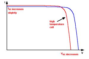 IV-Curve-Temperature