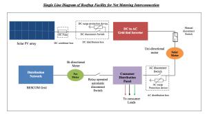 Schematic-diagram-Net-Metering